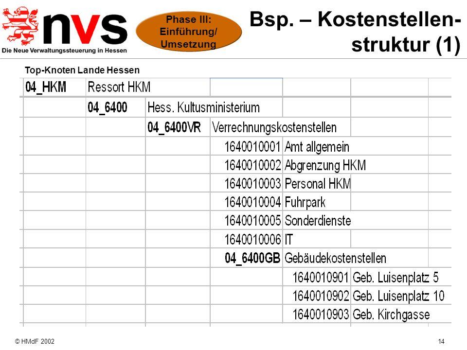 Bsp. – Kostenstellen- struktur (1)