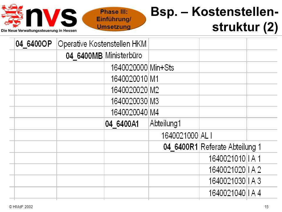 Bsp. – Kostenstellen- struktur (2)
