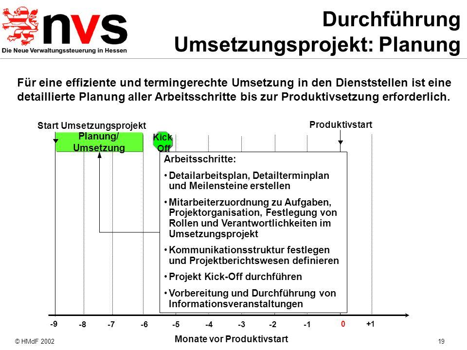 Durchführung Umsetzungsprojekt: Planung