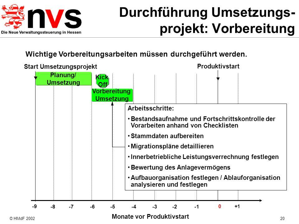 Durchführung Umsetzungs-projekt: Vorbereitung