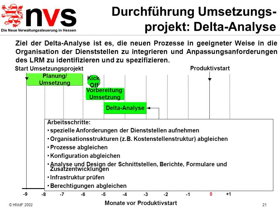 Durchführung Umsetzungs-projekt: Delta-Analyse