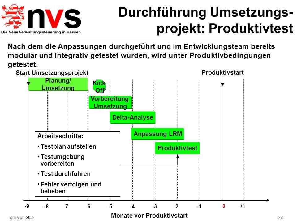 Durchführung Umsetzungs-projekt: Produktivtest