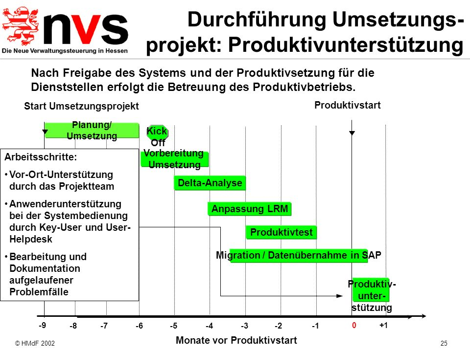 Durchführung Umsetzungs-projekt: Produktivunterstützung