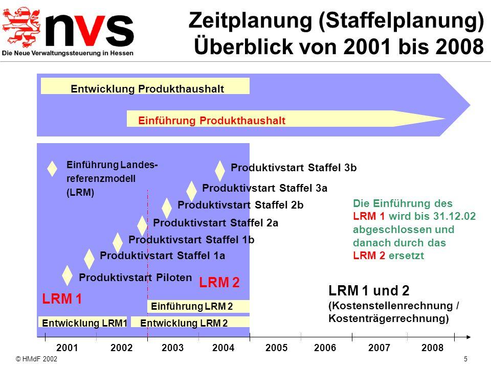 Zeitplanung (Staffelplanung) Überblick von 2001 bis 2008