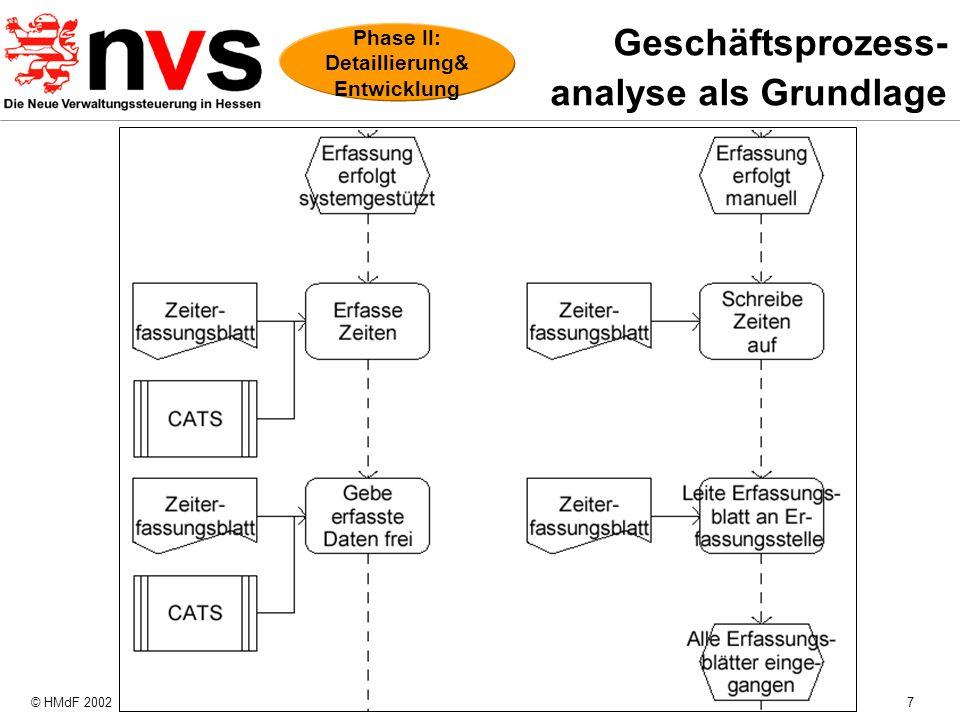 Geschäftsprozess- analyse als Grundlage