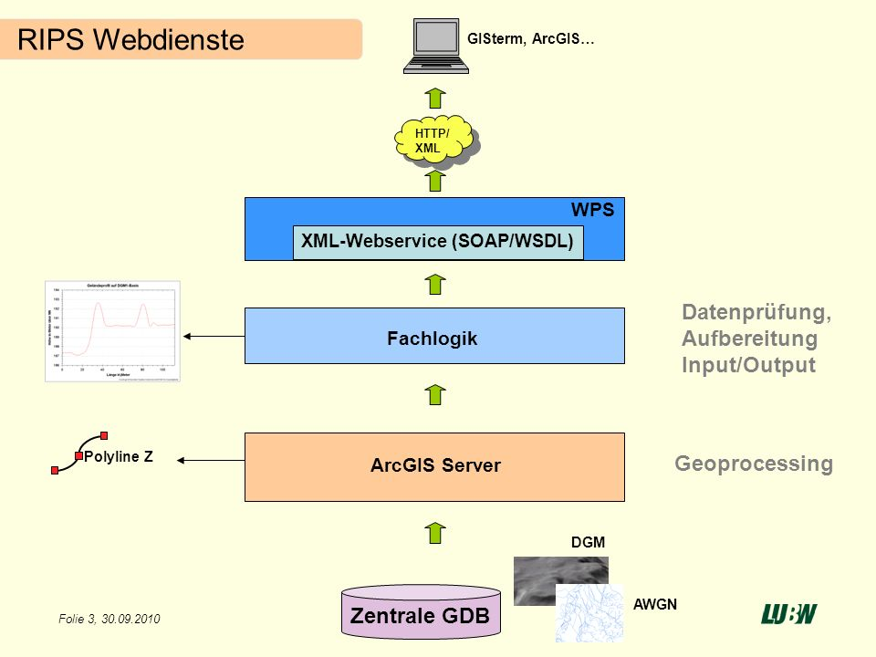 XML-Webservice (SOAP/WSDL)