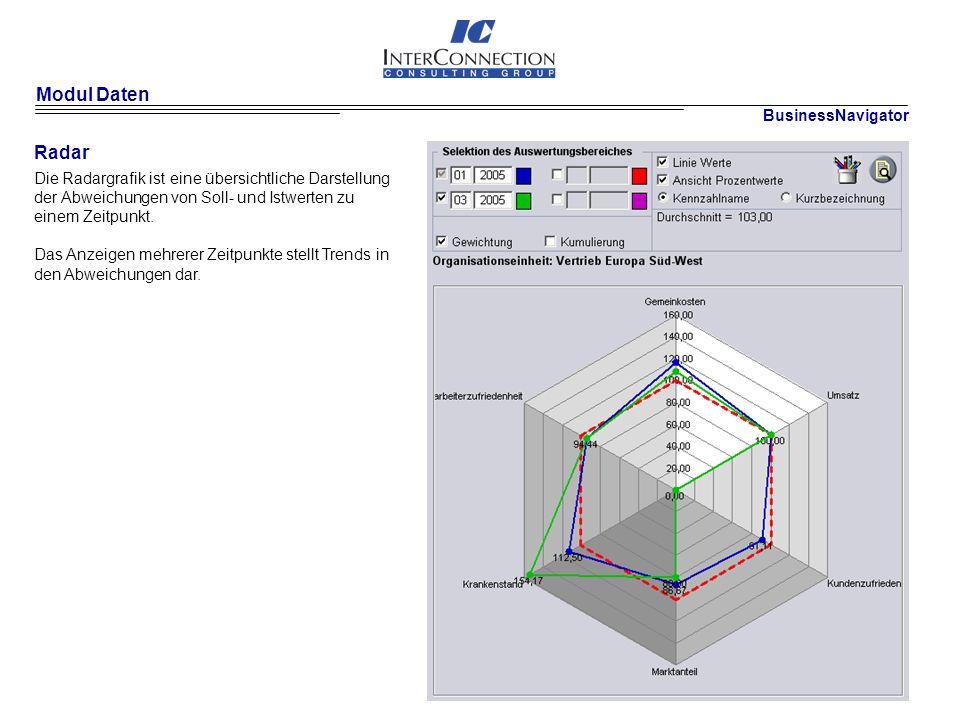 Modul Daten Radar BusinessNavigator