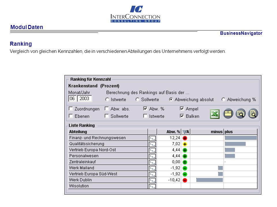 Modul Daten Ranking BusinessNavigator