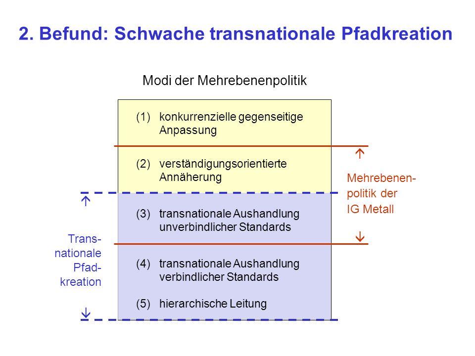 2. Befund: Schwache transnationale Pfadkreation