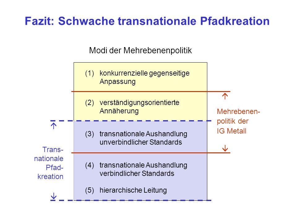 Fazit: Schwache transnationale Pfadkreation