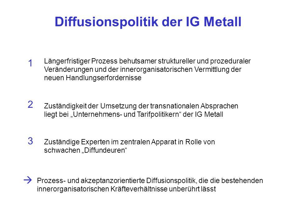 Diffusionspolitik der IG Metall