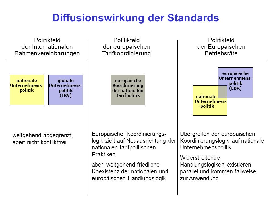 Diffusionswirkung der Standards