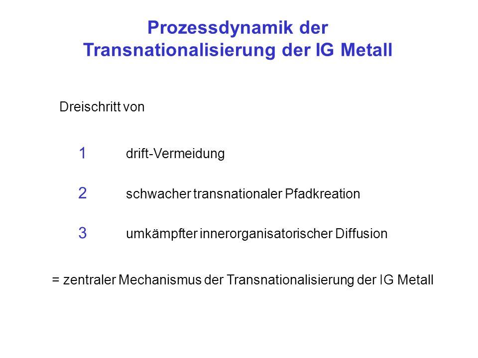Prozessdynamik der Transnationalisierung der IG Metall