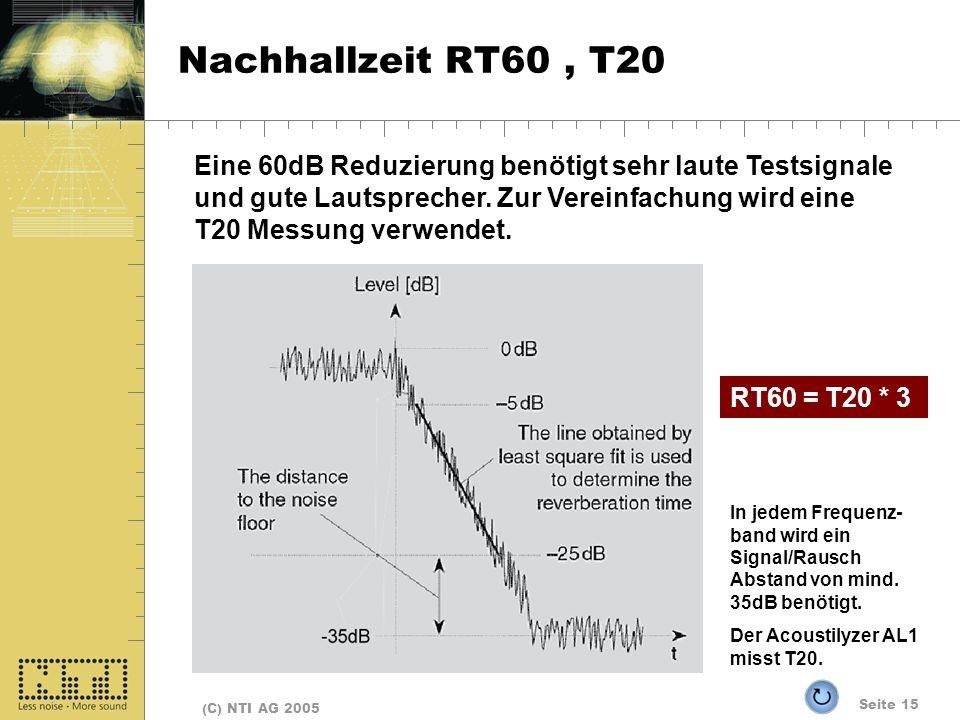 Nachhallzeit RT60 , T20
