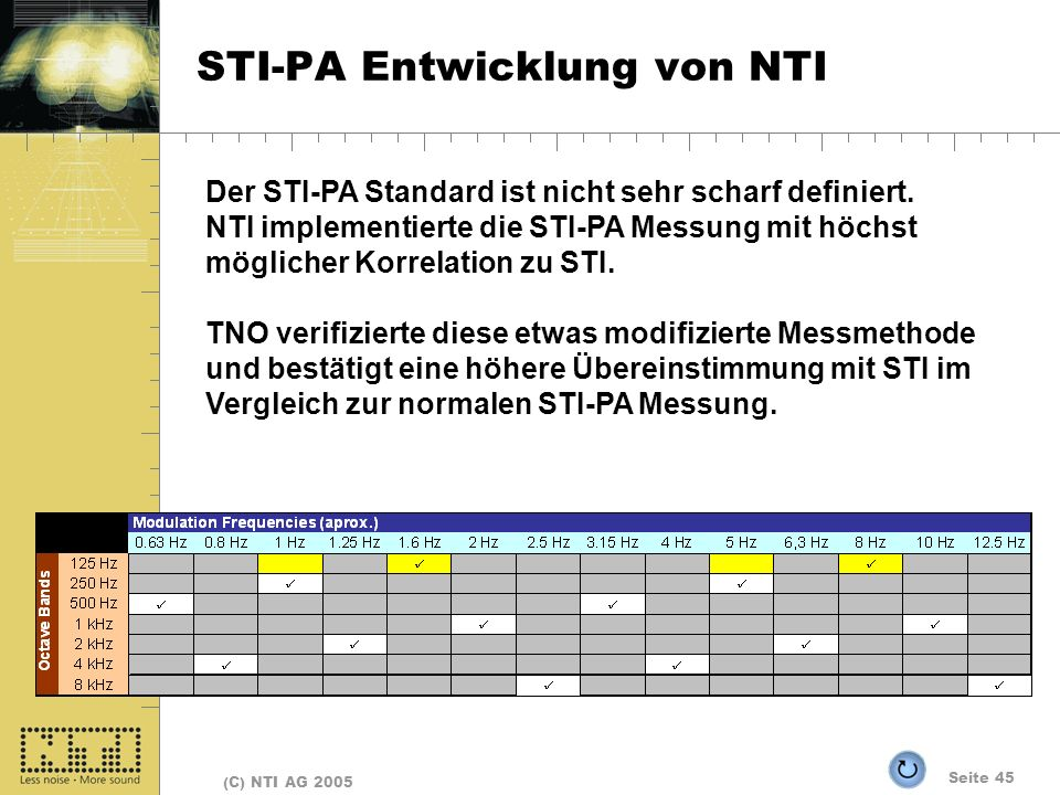 STI-PA Entwicklung von NTI