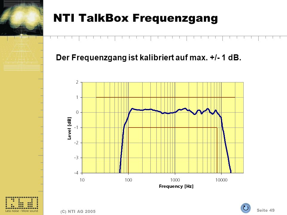 NTI TalkBox Frequenzgang
