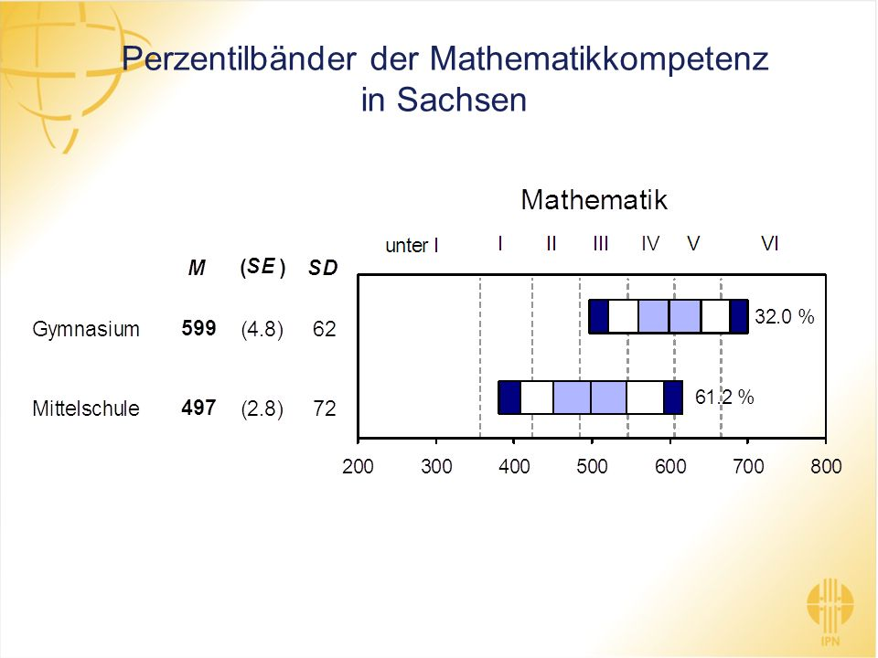 Perzentilbänder der Mathematikkompetenz in Sachsen