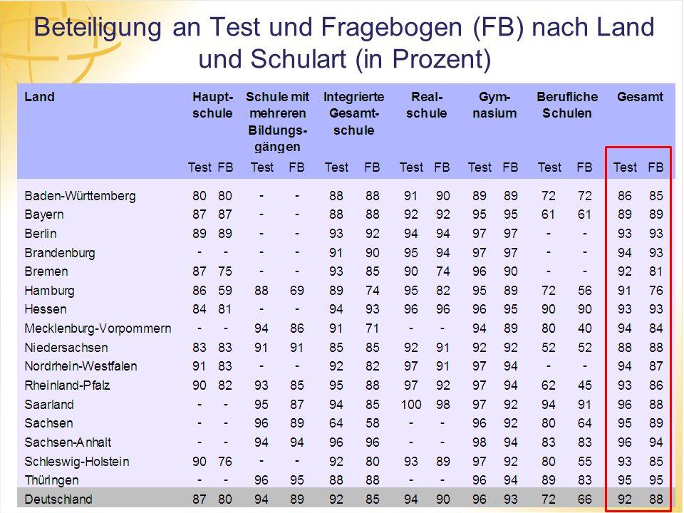 Beteiligung an Test und Fragebogen (FB) nach Land und Schulart (in Prozent)
