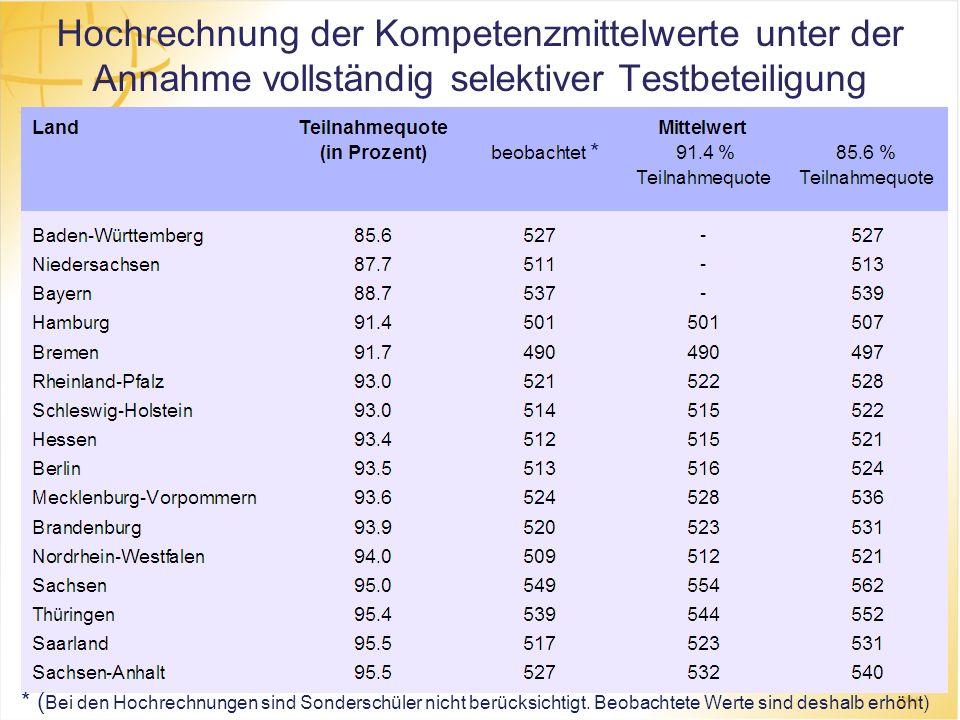 Hochrechnung der Kompetenzmittelwerte unter der Annahme vollständig selektiver Testbeteiligung