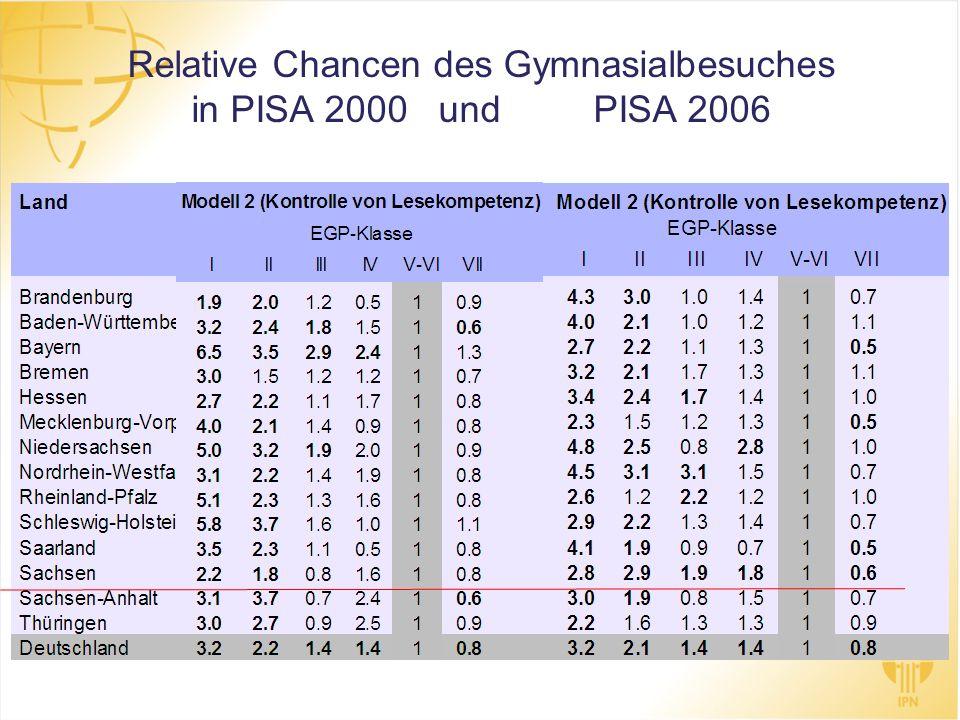 Relative Chancen des Gymnasialbesuches in PISA 2000 und PISA 2006