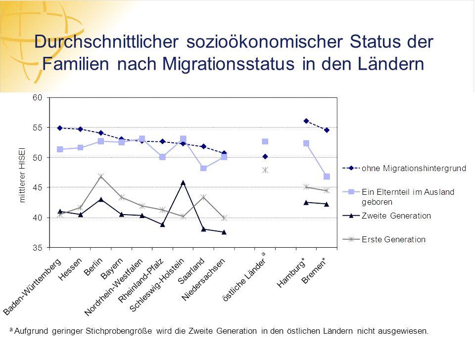 Durchschnittlicher sozioökonomischer Status der Familien nach Migrationsstatus in den Ländern