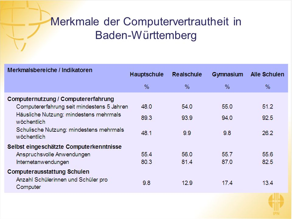 Merkmale der Computervertrautheit in Baden-Württemberg