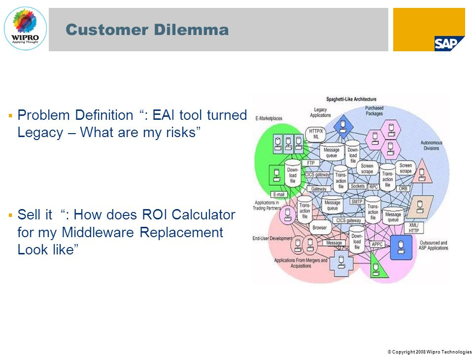 Customer Dilemma Problem Definition : EAI tool turned Legacy – What are my risks