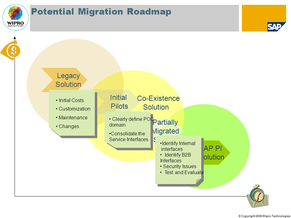 Potential Migration Roadmap