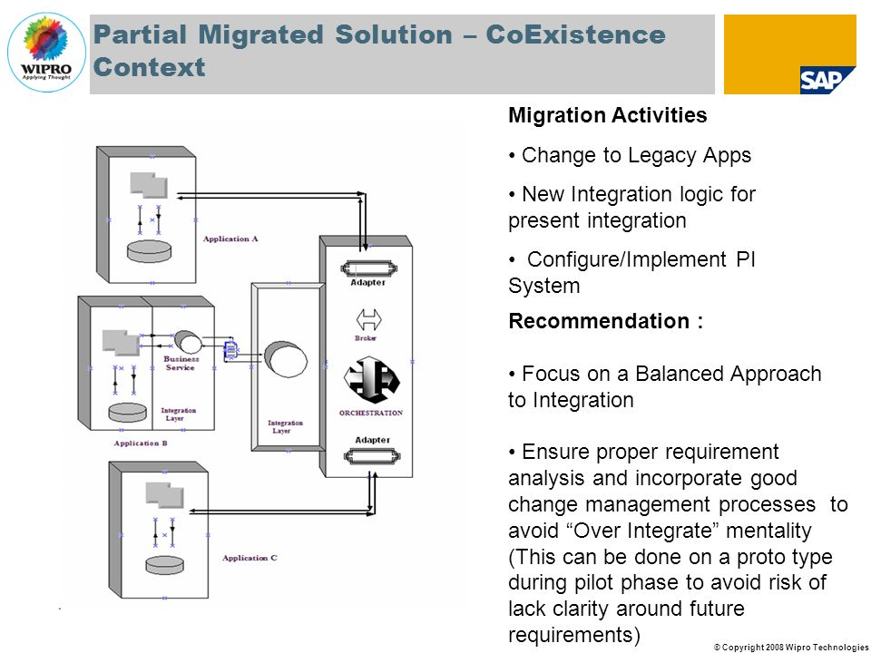 Partial Migrated Solution – CoExistence Context