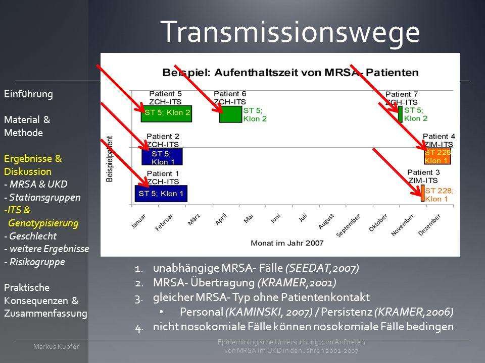 Transmissionswege unabhängige MRSA- Fälle (SEEDAT,2007)