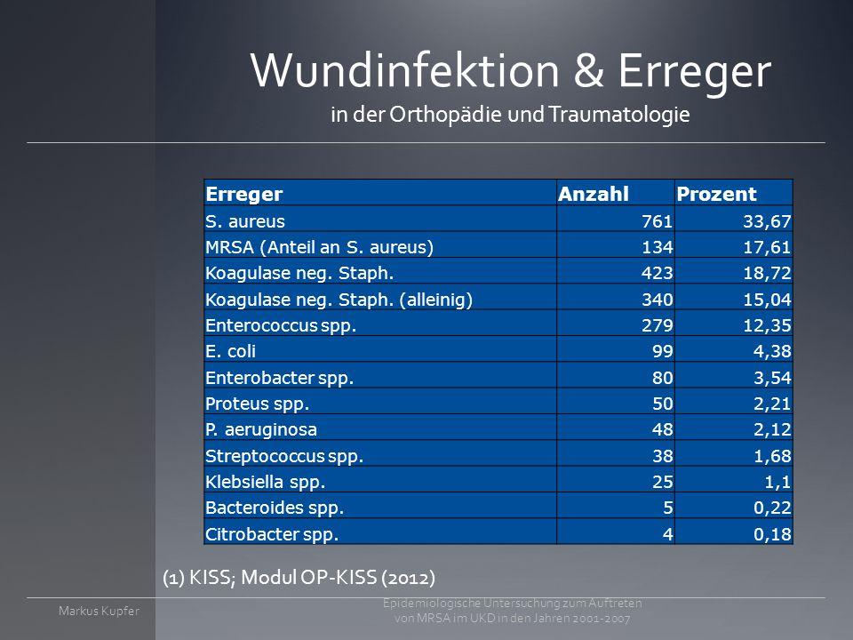 Wundinfektion & Erreger in der Orthopädie und Traumatologie