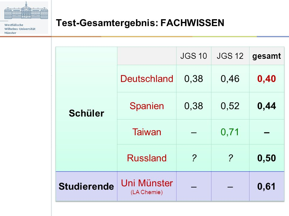 Test-Gesamtergebnis: FACHWISSEN Schüler Deutschland 0,38 0,46 0,40