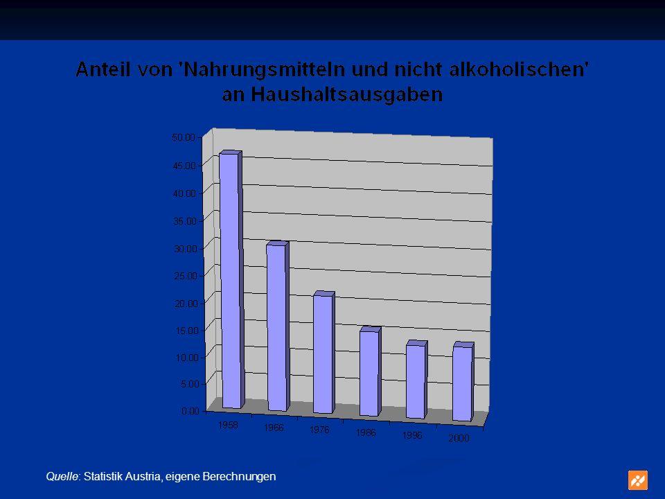 Verketteter österreichischen VPI (2)