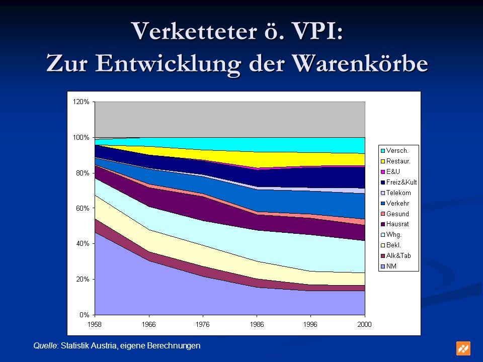 Verketteter ö. VPI: Zur Entwicklung der Warenkörbe
