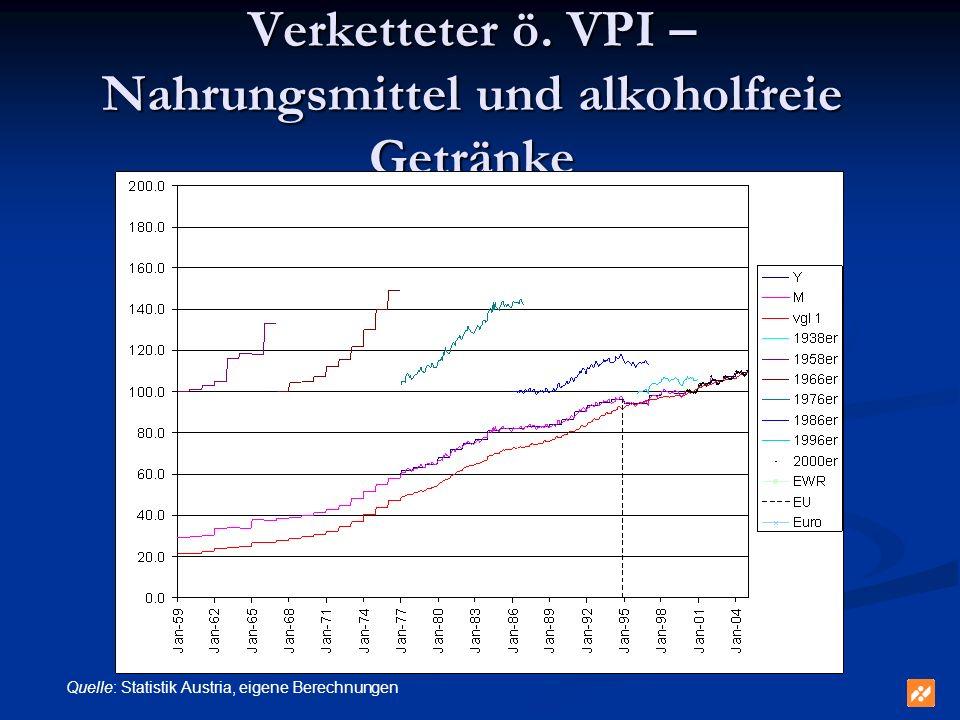 Verketteter ö. VPI – Nahrungsmittel und alkoholfreie Getränke