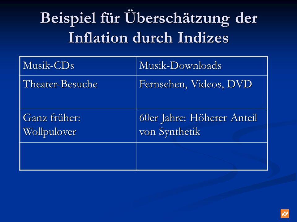 Beispiel für Überschätzung der Inflation durch Indizes