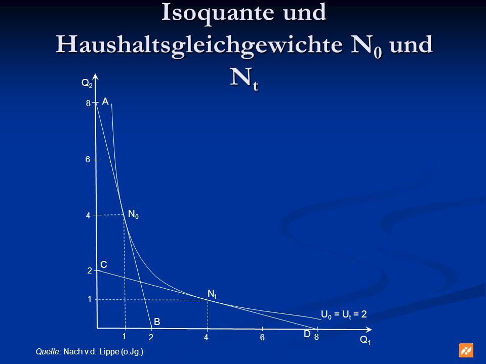 Isoquante und Haushaltsgleichgewichte N0 und Nt