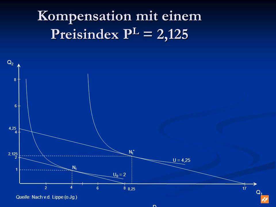 Kompensation mit einem Preisindex PL = 2,125