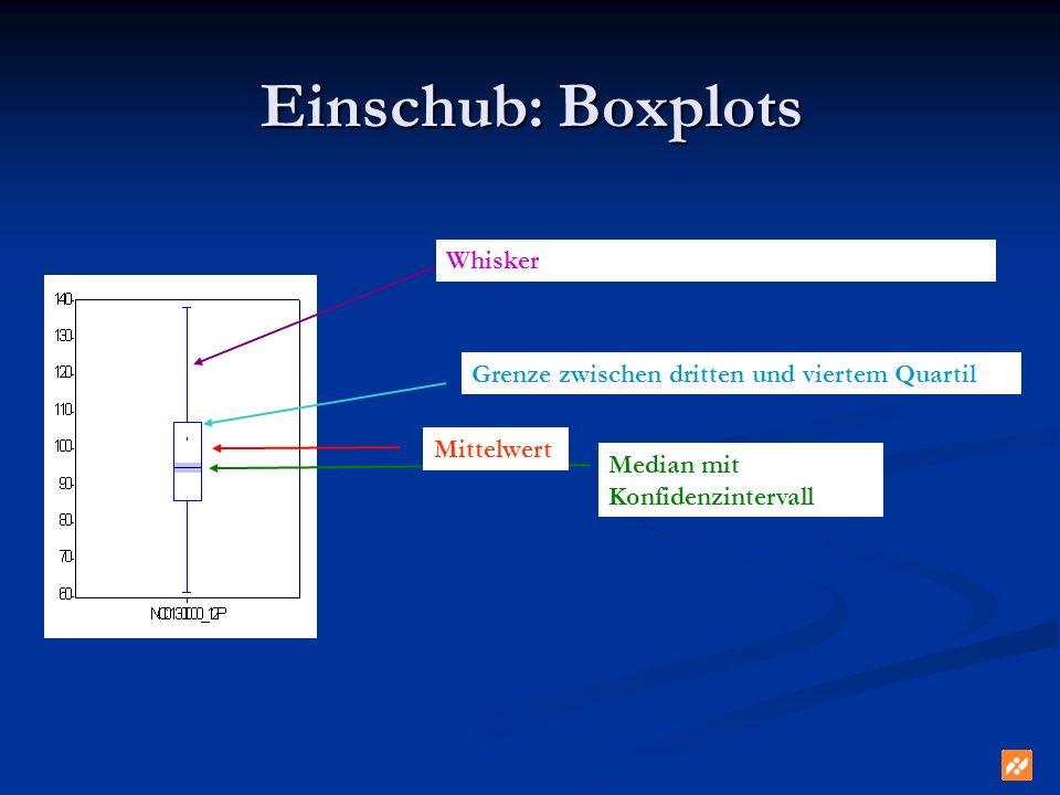 Einschub: Boxplots Whisker Grenze zwischen dritten und viertem Quartil