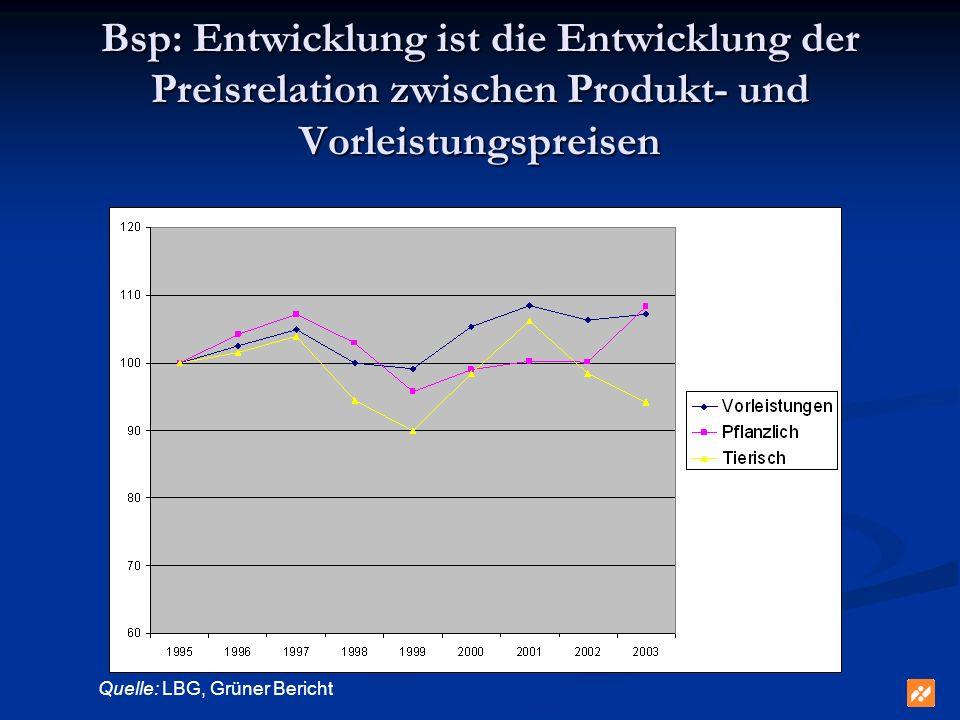 Bsp: Entwicklung ist die Entwicklung der Preisrelation zwischen Produkt- und Vorleistungspreisen