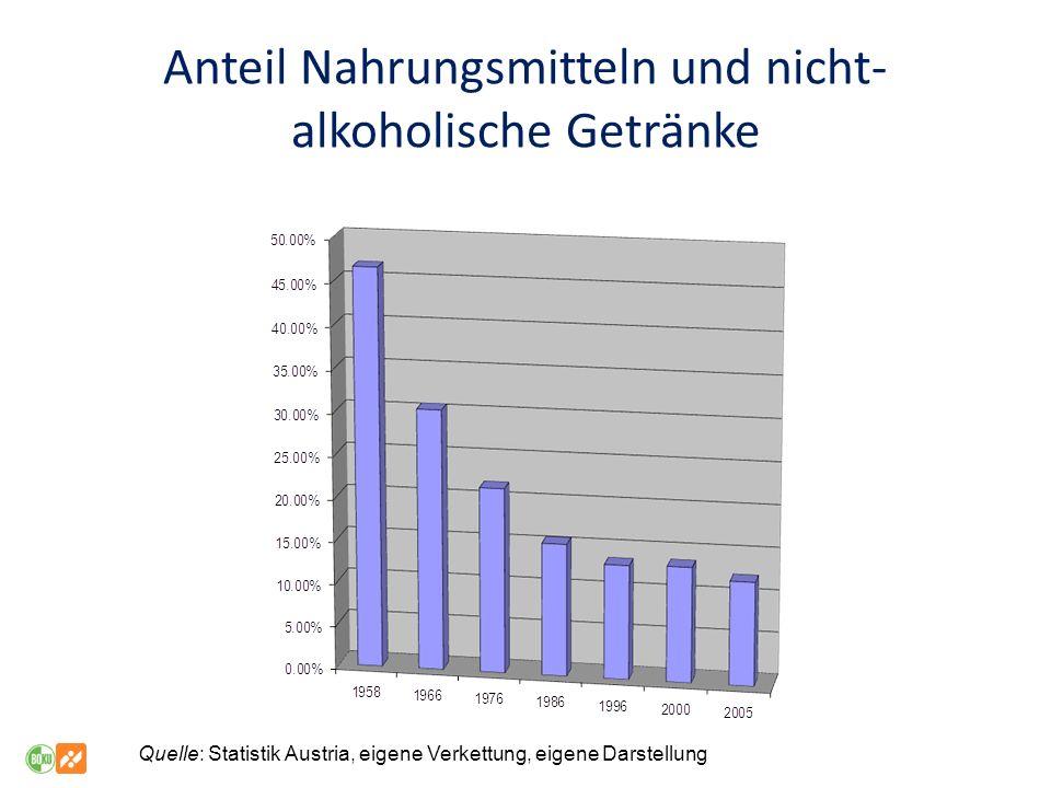 Anteil Nahrungsmitteln und nicht-alkoholische Getränke