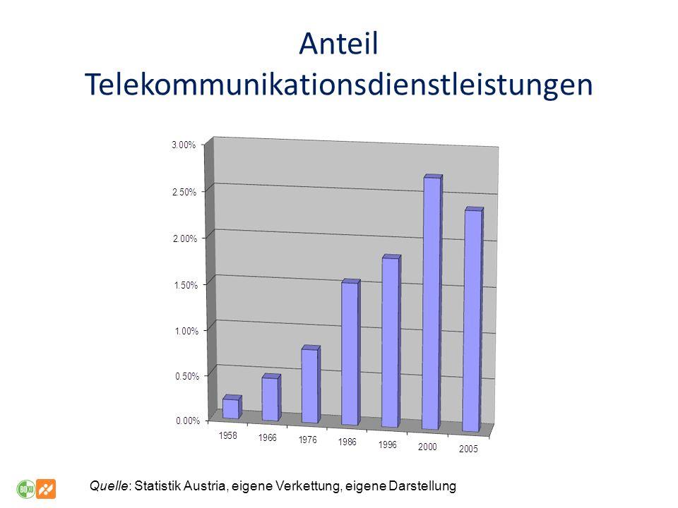 Anteil Telekommunikationsdienstleistungen