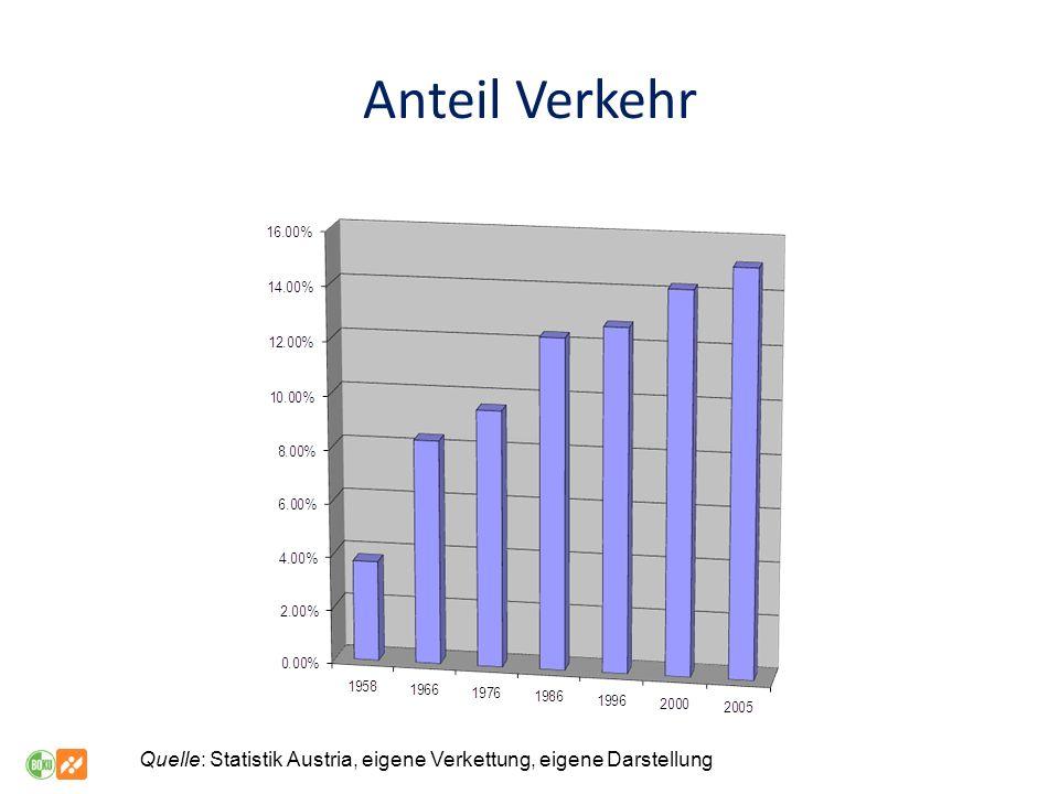 Anteil Verkehr Quelle: Statistik Austria, eigene Verkettung, eigene Darstellung