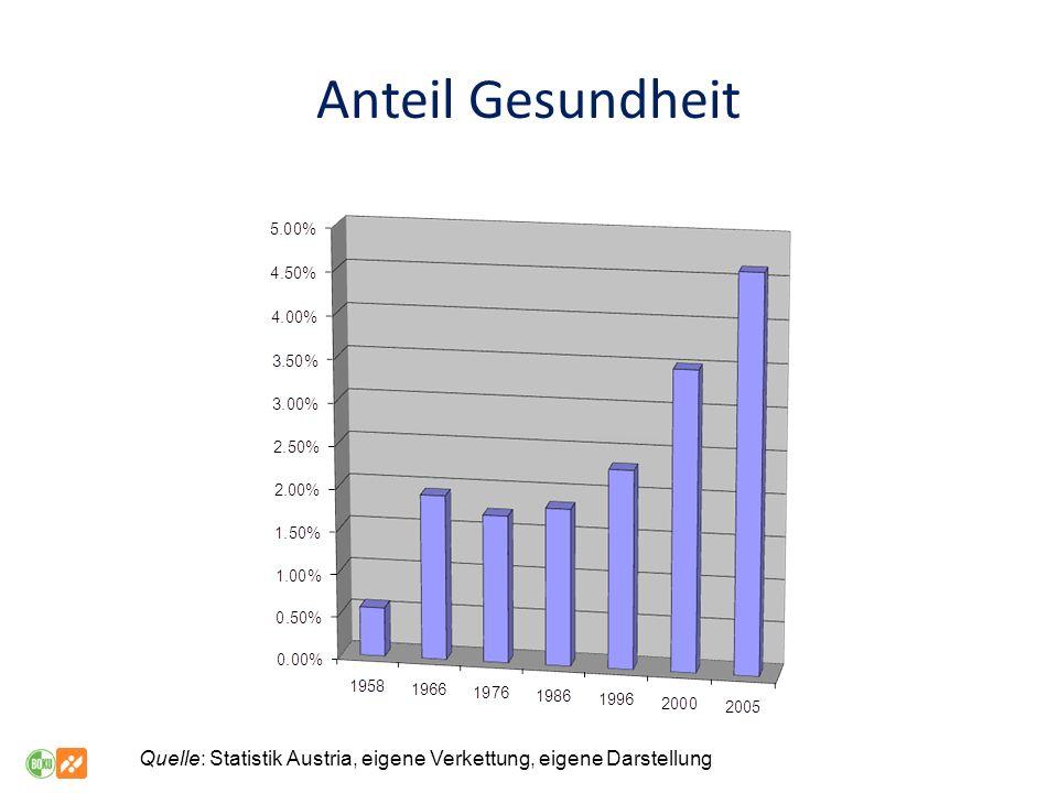 Anteil Gesundheit Quelle: Statistik Austria, eigene Verkettung, eigene Darstellung