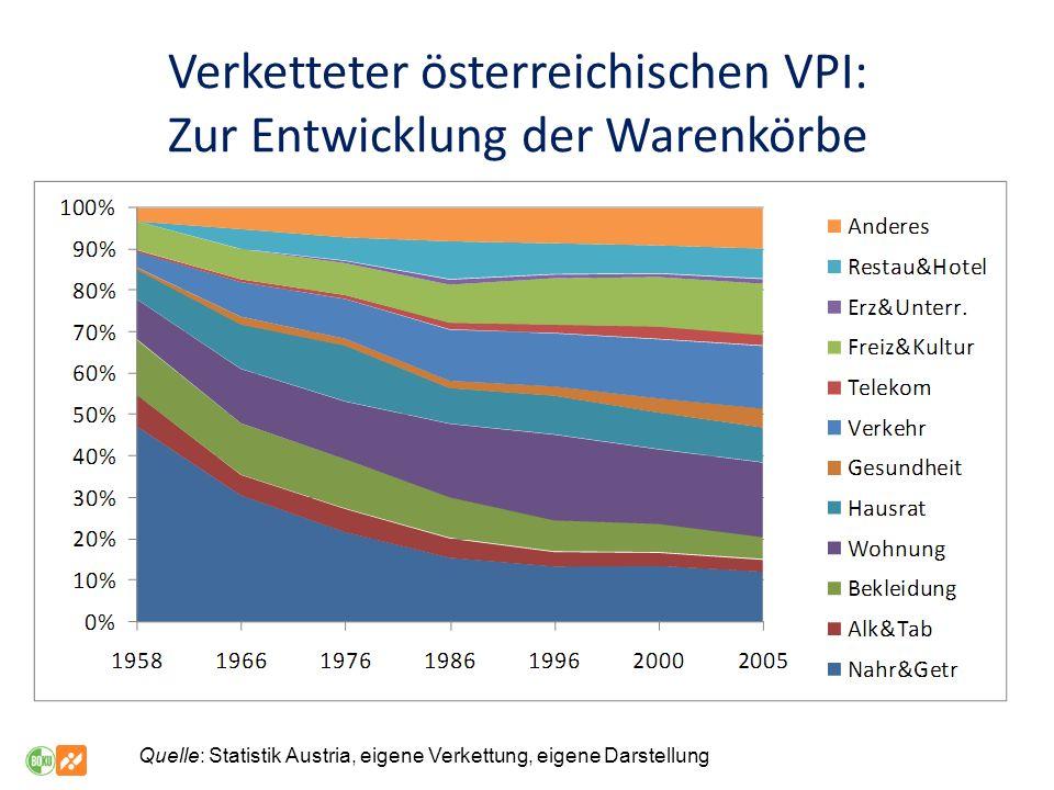Verketteter österreichischen VPI: Zur Entwicklung der Warenkörbe