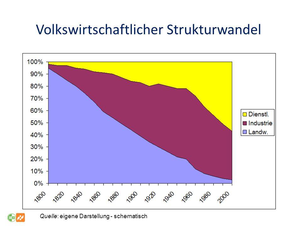 Volkswirtschaftlicher Strukturwandel