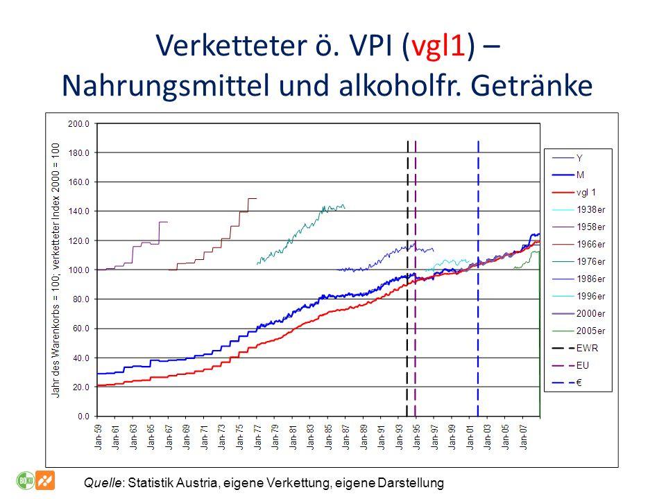 Verketteter ö. VPI (vgl1) – Nahrungsmittel und alkoholfr. Getränke