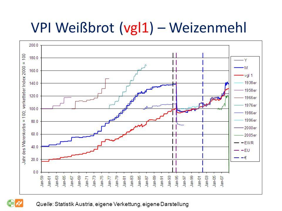 VPI Weißbrot (vgl1) – Weizenmehl