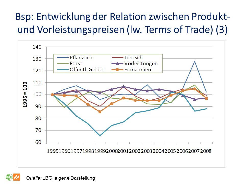 Bsp: Entwicklung der Relation zwischen Produkt- und Vorleistungspreisen (lw. Terms of Trade) (3)