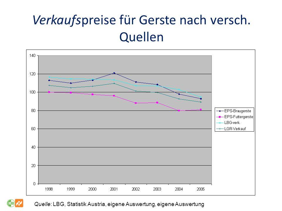 Verkaufspreise für Gerste nach versch. Quellen
